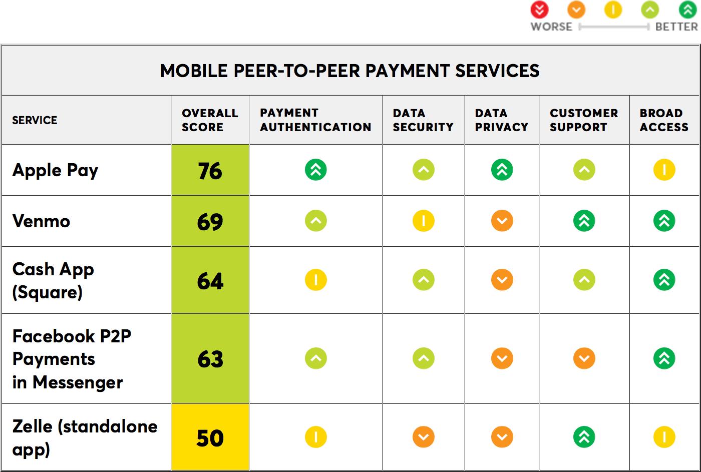 Ranking dos serviços P2P avaliado pela Consumer Reports