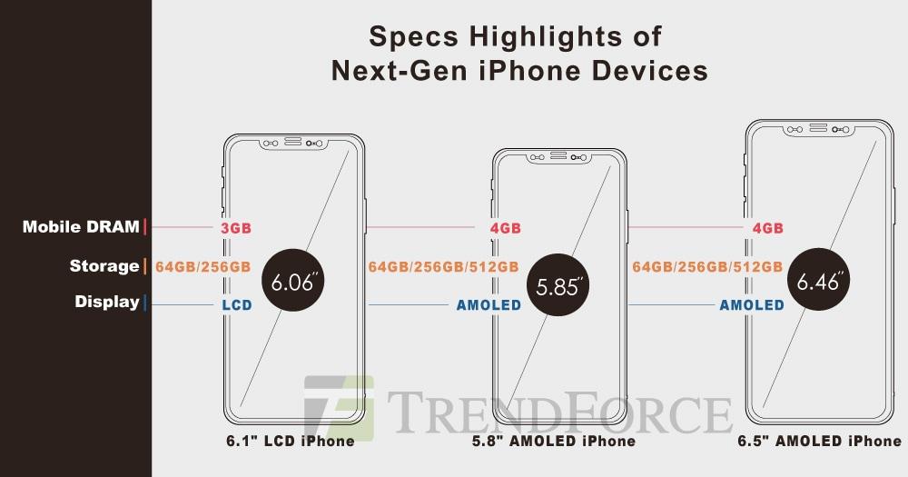 Tabela comparativa dos supostos novos iPhones de 2018