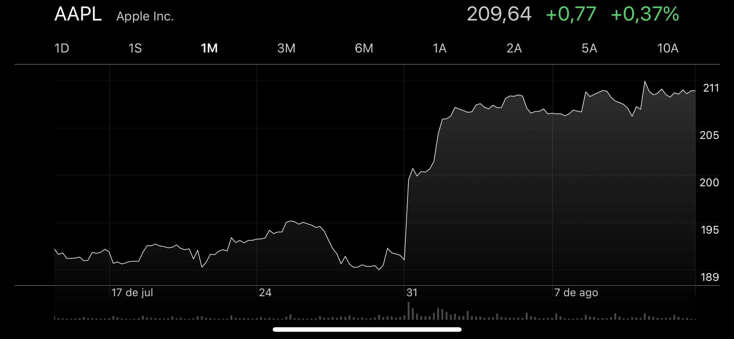 AAPL - 14 de agosto de 2018