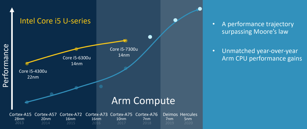 Mapa de tecnologia dos futuros processadores da ARM