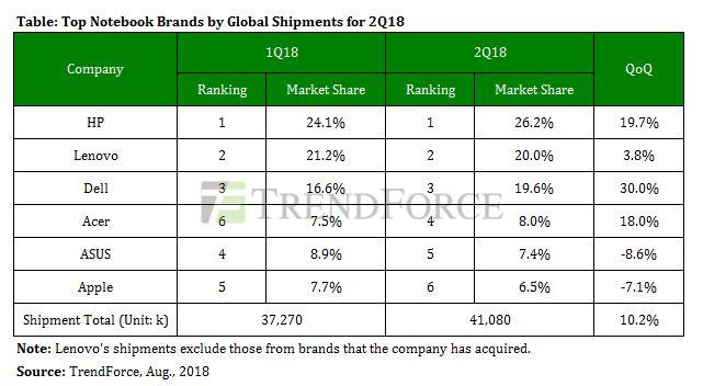 Vendas de fabricantes de laptops, segundo trimestre de 2018, TrendForce