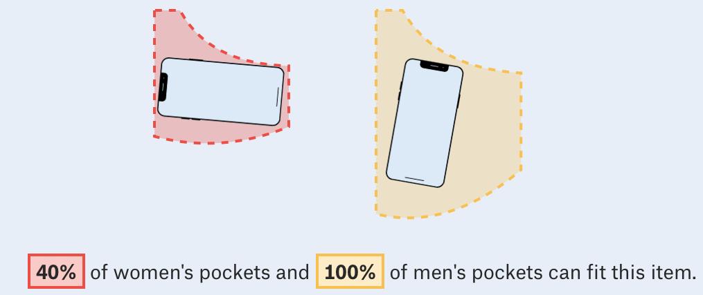 Comparação entre bolsos femininos e masculinos com um iPhone X