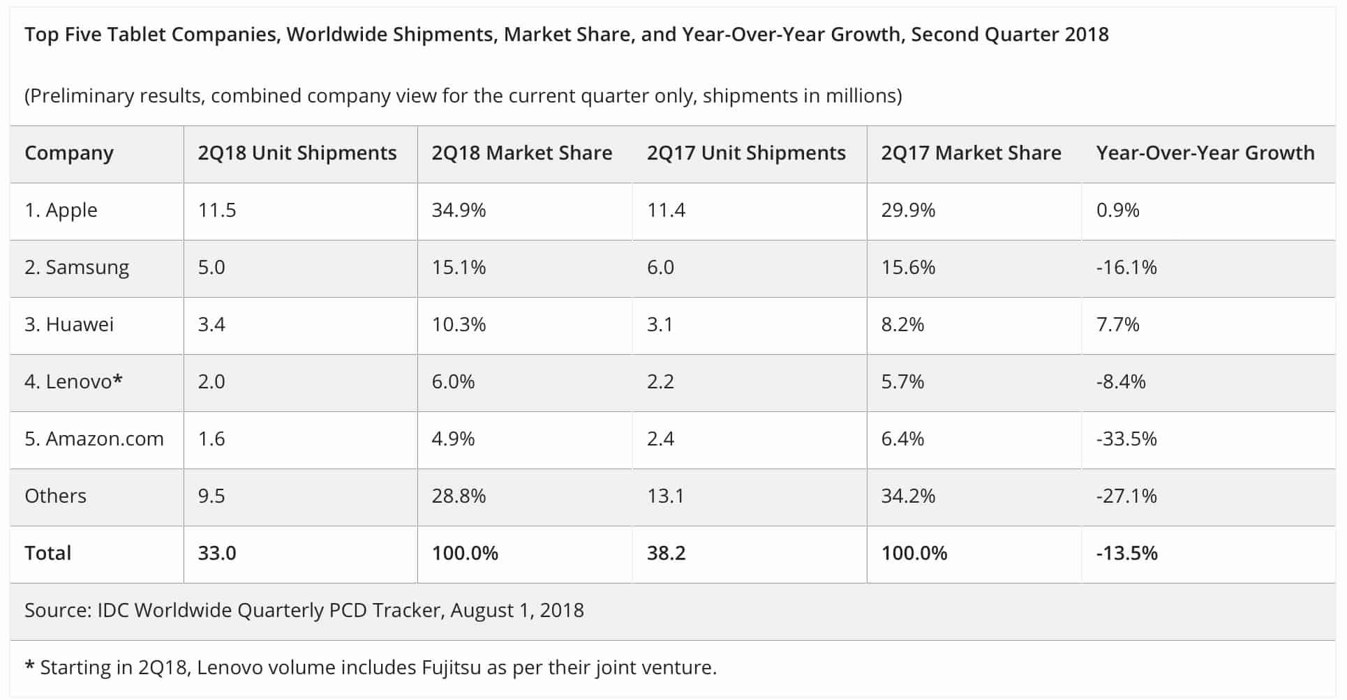 IDC sobre mercado de tablets, segundo trimestre de 2018