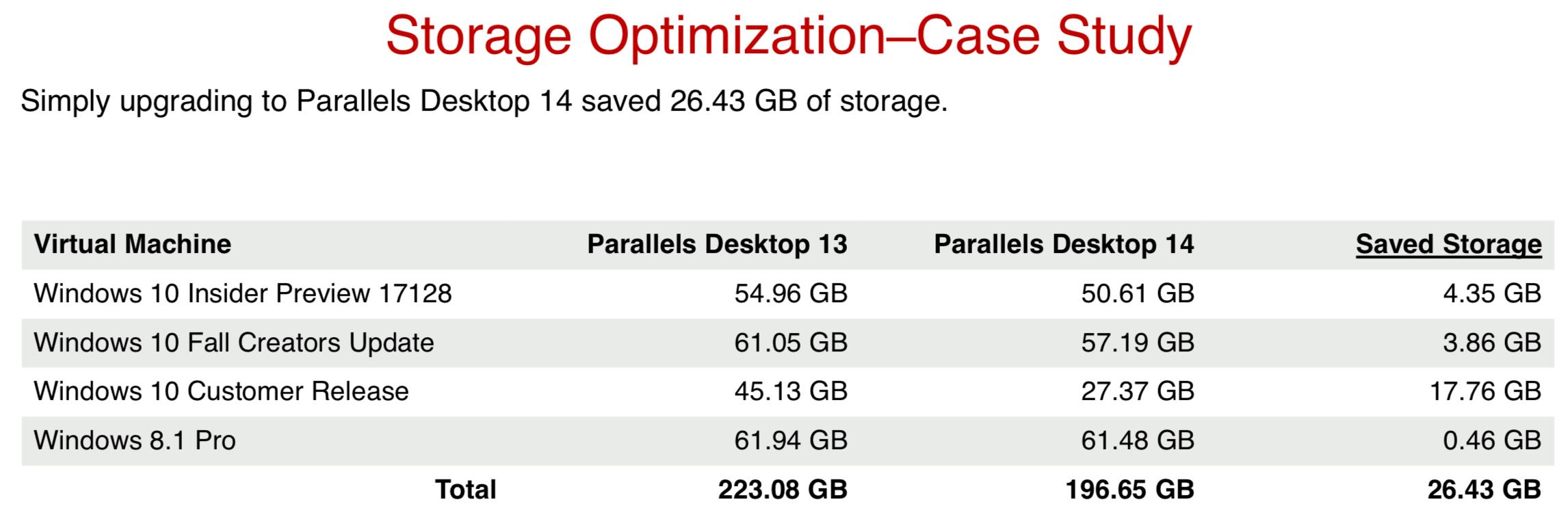 Otimização de armazenamento do Parallels Desktop 14
