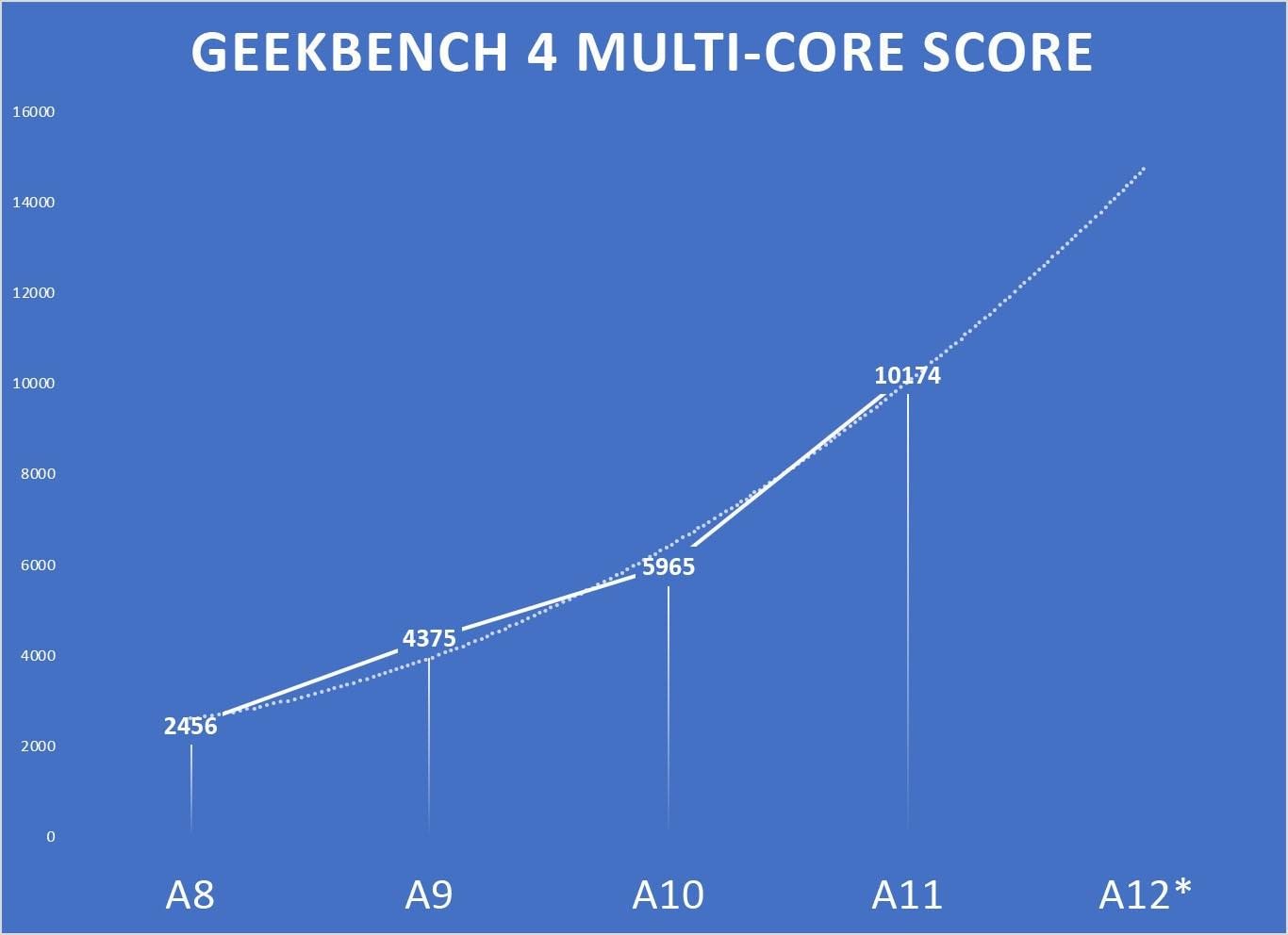 Resultados multi-core dos últimos iPhones