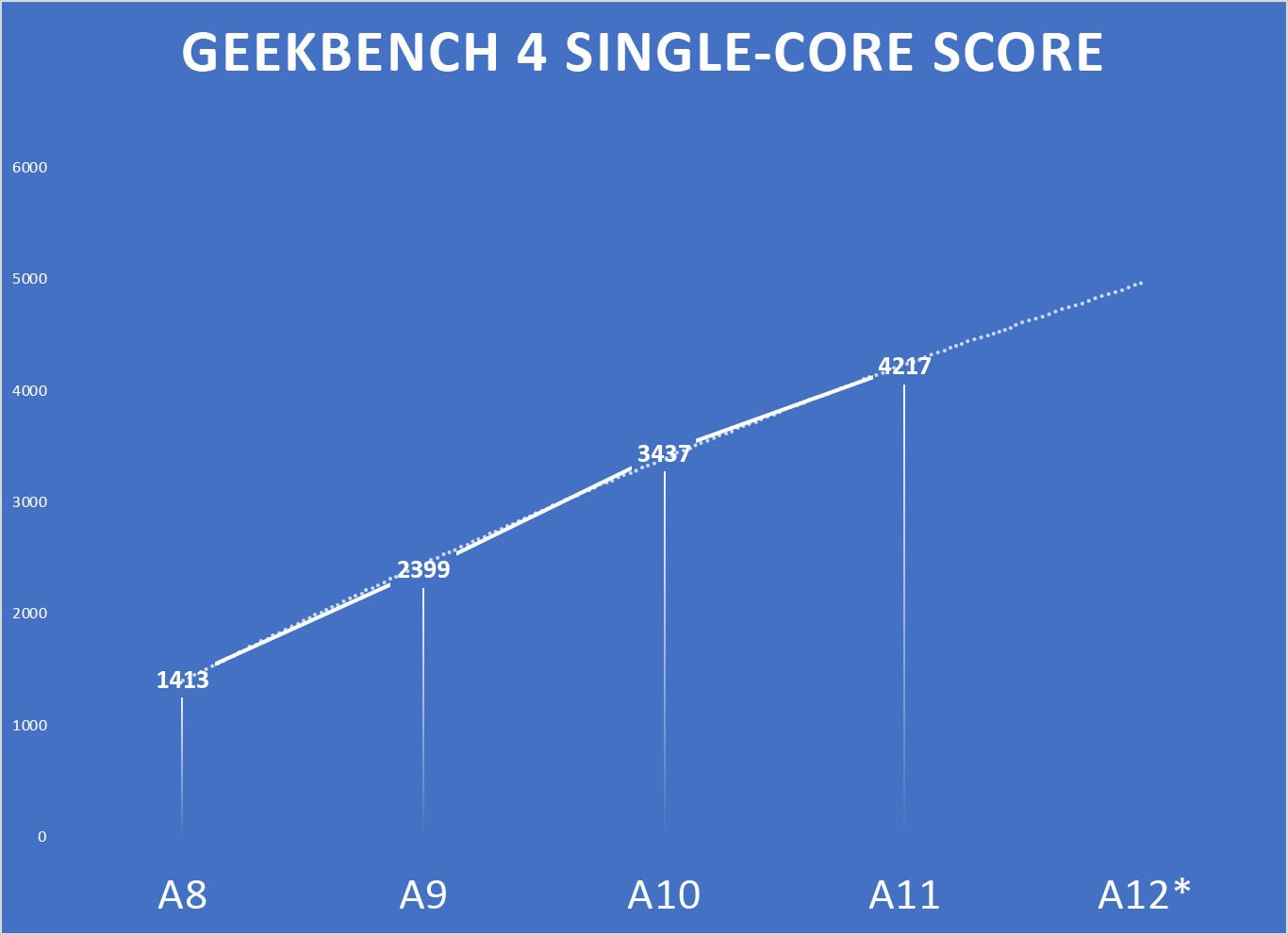 Resultados do Geekbech 4 dos últimos iPhones