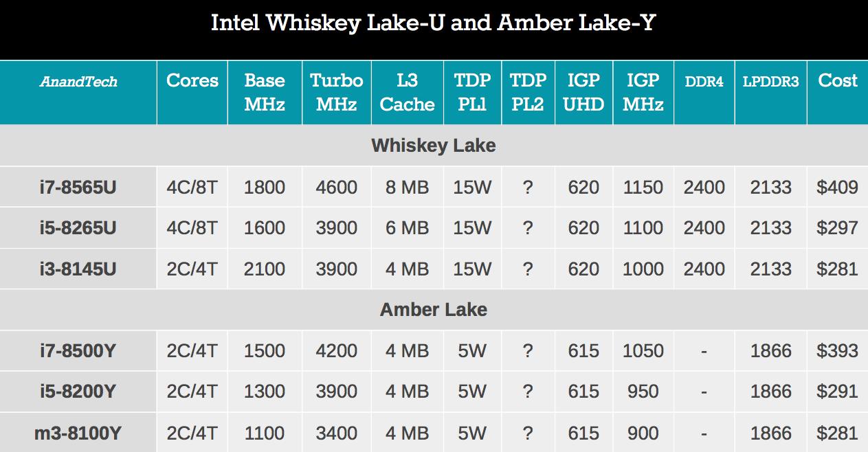 Novos processadores série U e Y da Intel