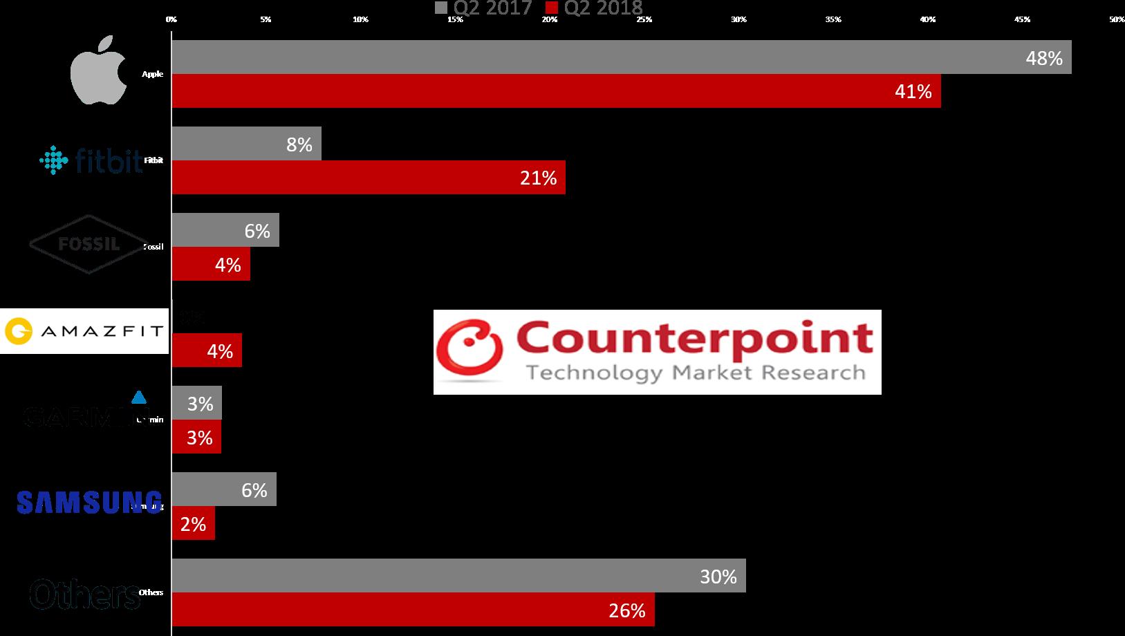 Pesquisa da Counterpoint sobre o mercado de smartwatches (Q2 2018)