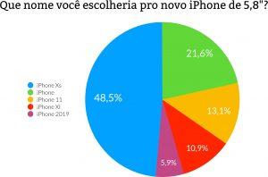 Gráfico da nossa enquete sobre o iPhone Xs
