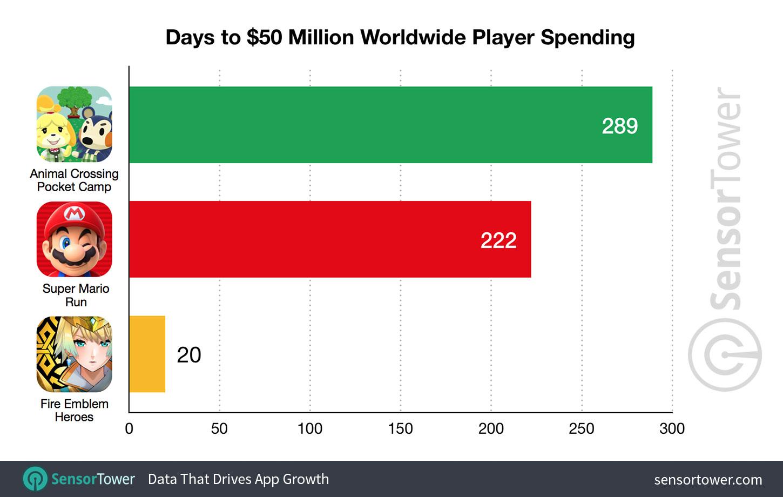 Animal Crossing: Pocket Camp chega aos US$50 milhões em receita