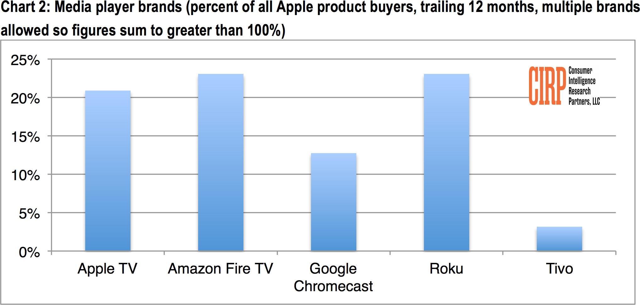 Dados da CIRP sobre Apple TV e outras set-top boxes