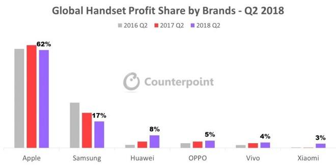 Pesquisa da Counterpoint Research sobre mercado de smartphones premium, segundo trimestre de 2018