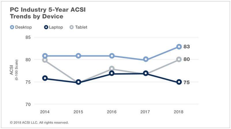 Índice de satisfação dos consumidores em PCs e Tablets, ACSI