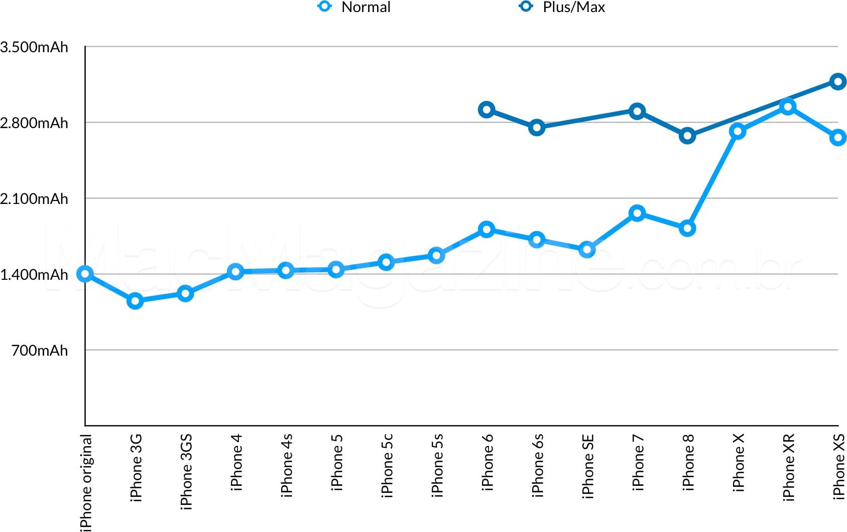 Gráfico de capacidades de baterias de todos os iPhones