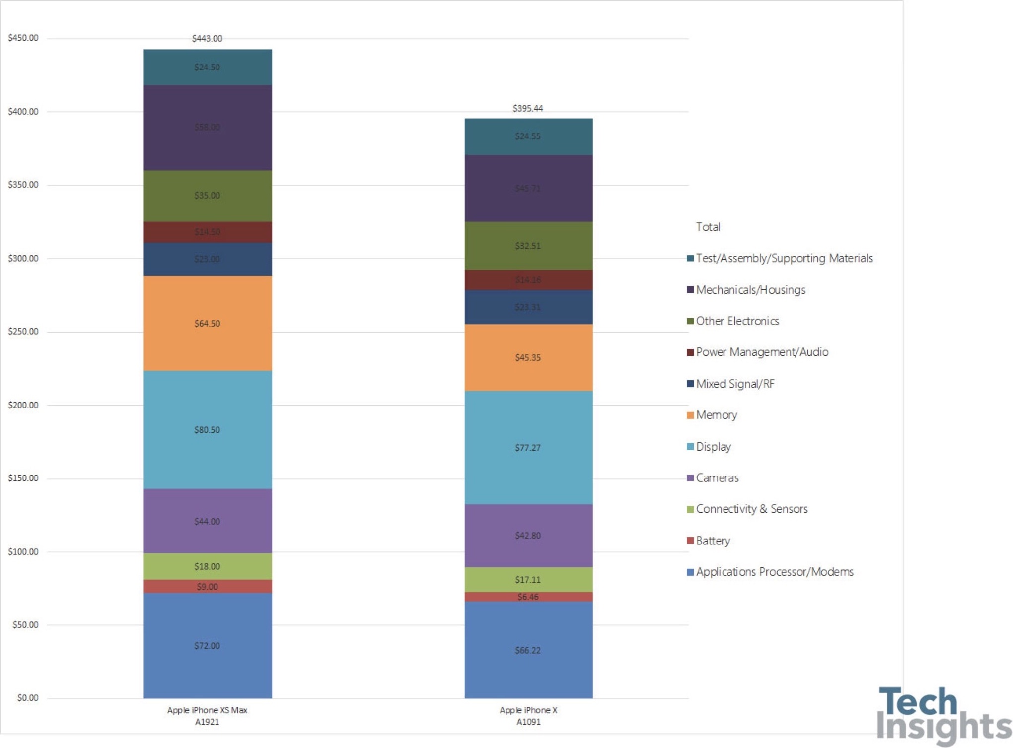 Preços dos componentes do iPhone XS Max e do iPhone X