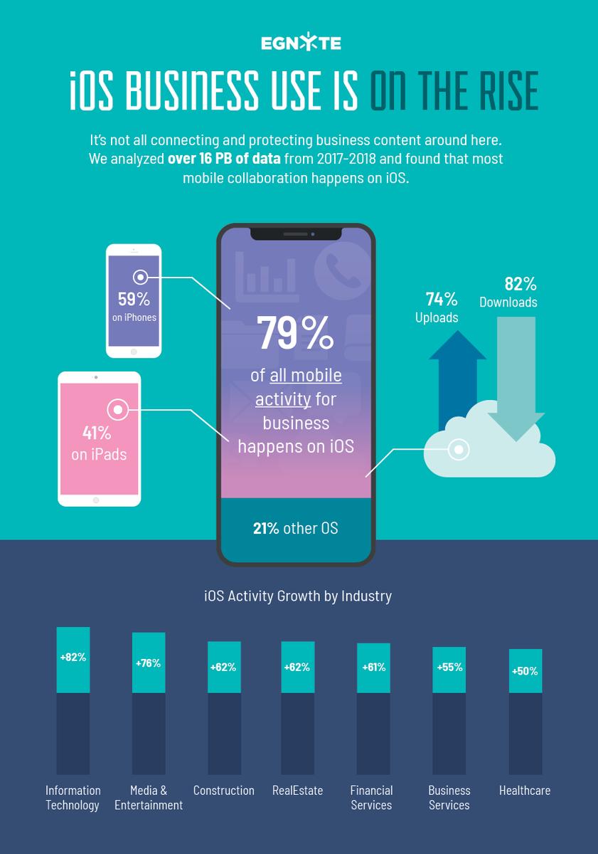 Pesquisa da Egnyte sobre uso do iOS em espaços empresariais