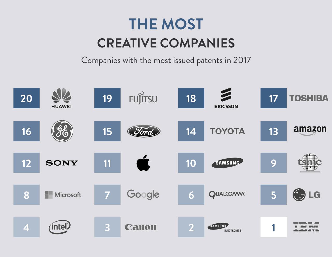 Ranking de empresas mais inovadoras