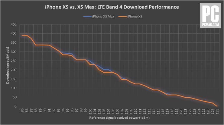 Teste de velocidade entre iPhone XS e XS Max