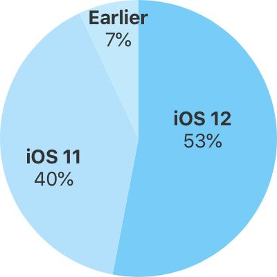 Gráfico com a taxa de adoção do iOS 12