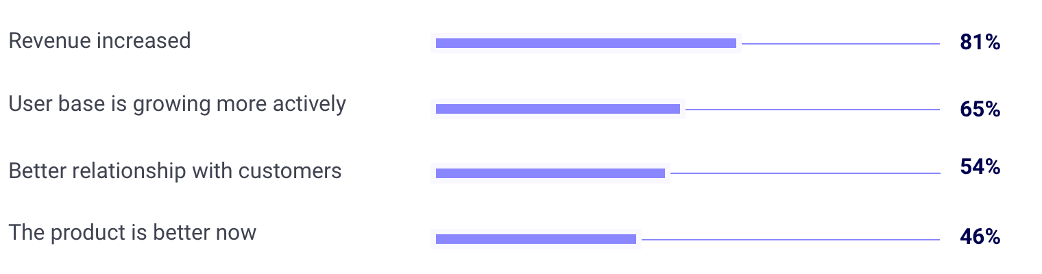 Pesquisa do Setapp sobre satisfação da Mac App Store