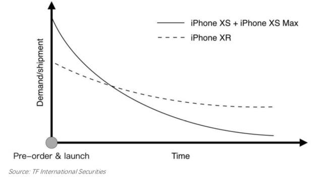 Comparação de vendas do iPhone XR com iPhones XS/XS Max, Ming-Chi Kuo