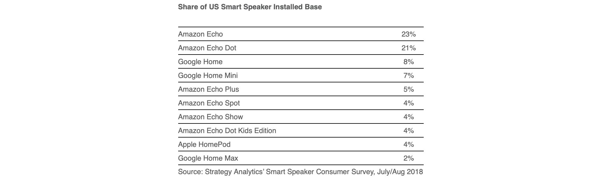 Vendas de alto-falantes inteligentes nos EUA