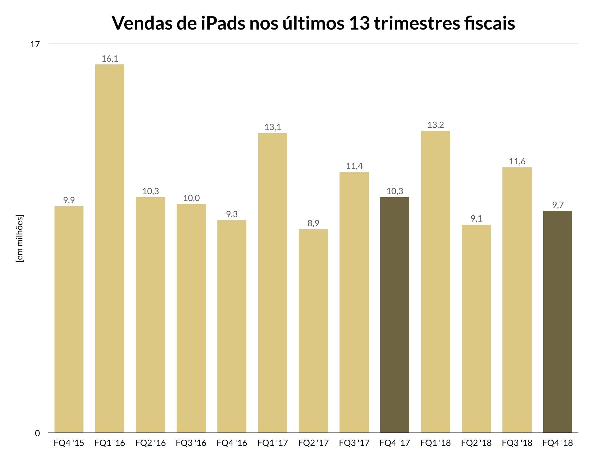 Gráfico do quarto trimestre fiscal de 2018 da Apple