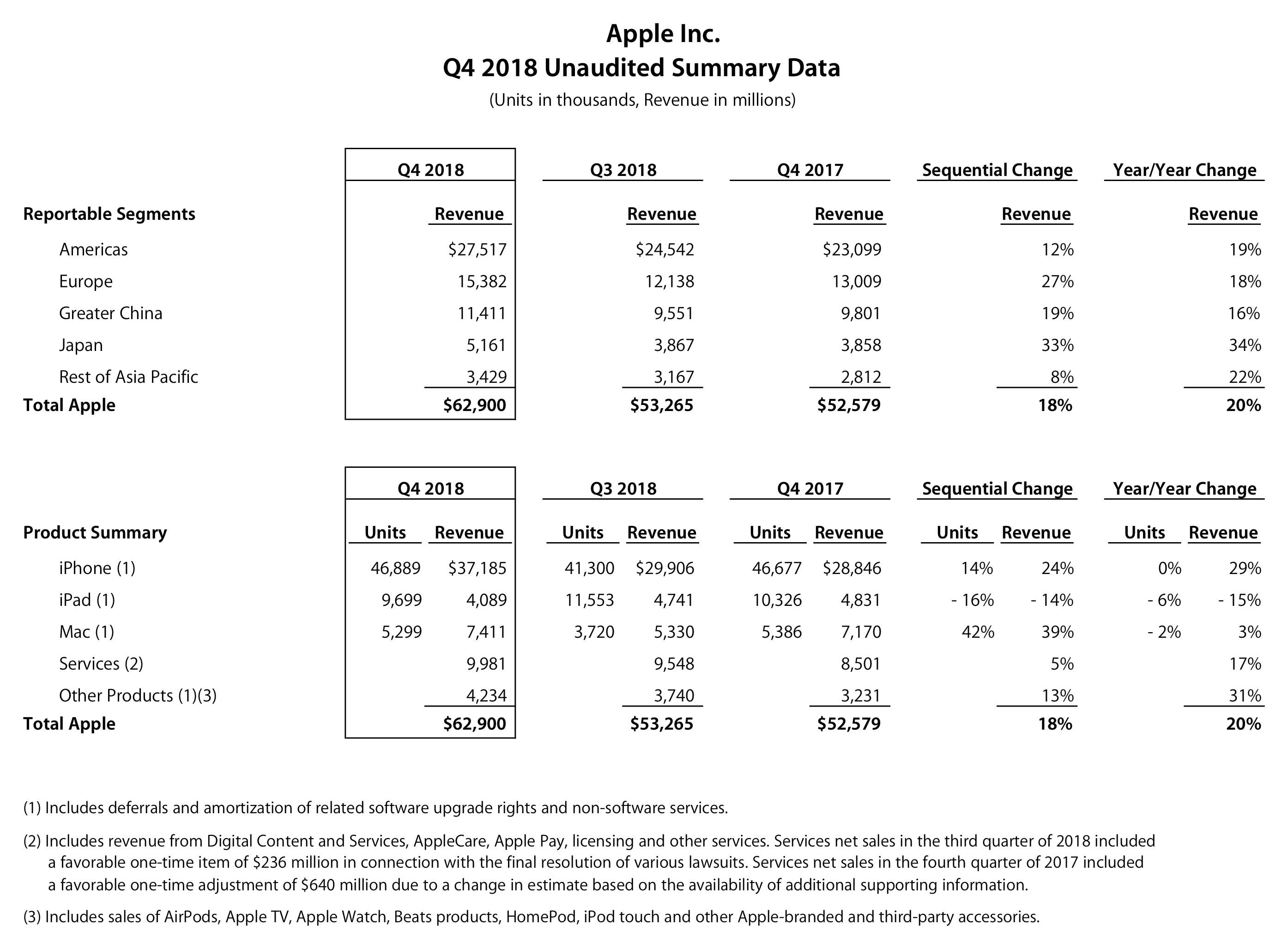 Números do quatro trimestre fiscal de 2018 da Apple