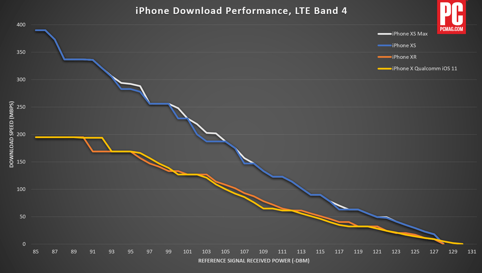 Teste de conectividade do iPhone XS vs. iPhone XR - PCMag