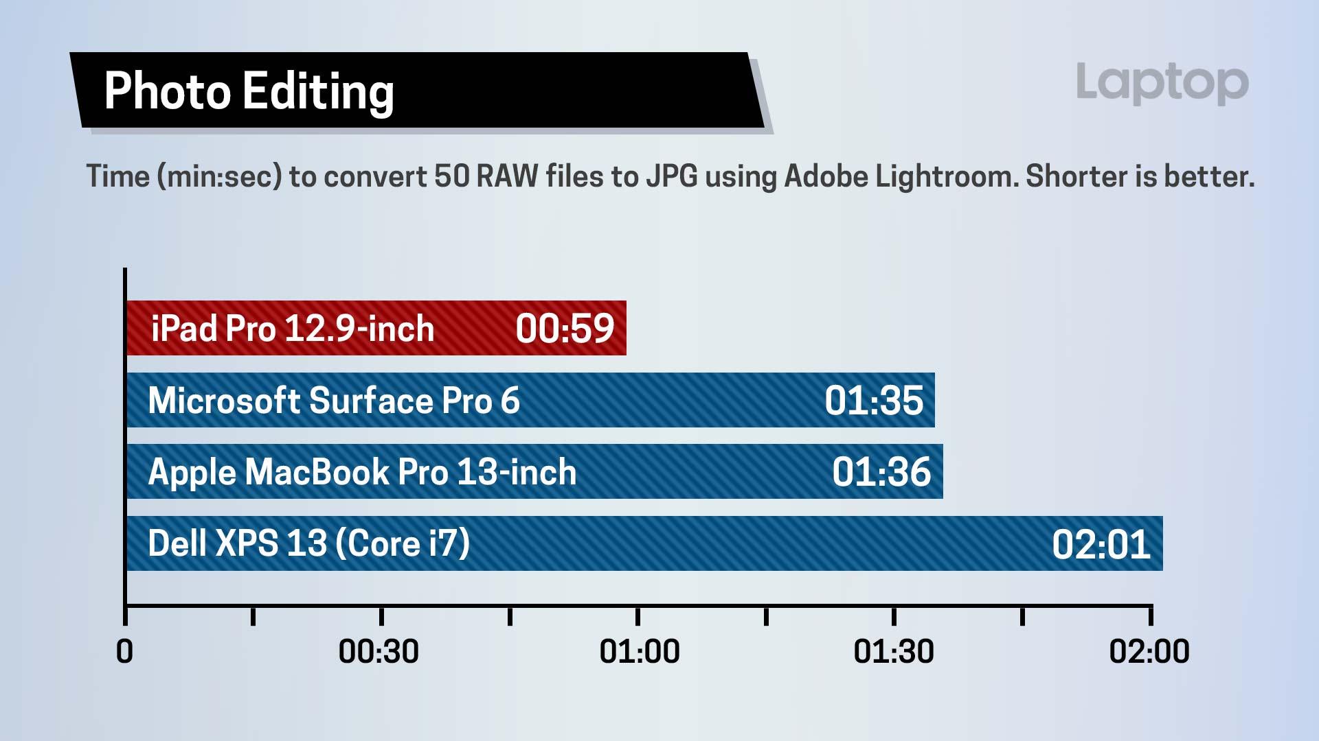 Velocidade de conversão de imagem do iPad Pro