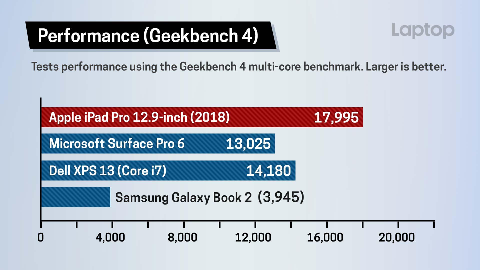 Teste do Geekbench 4 do novo iPad Pro
