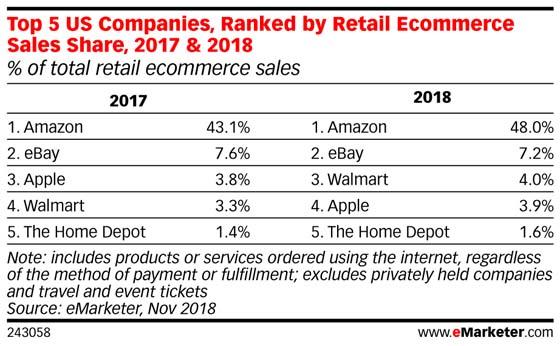 Maiores varejistas online dos EUA em 2018, eMarketer