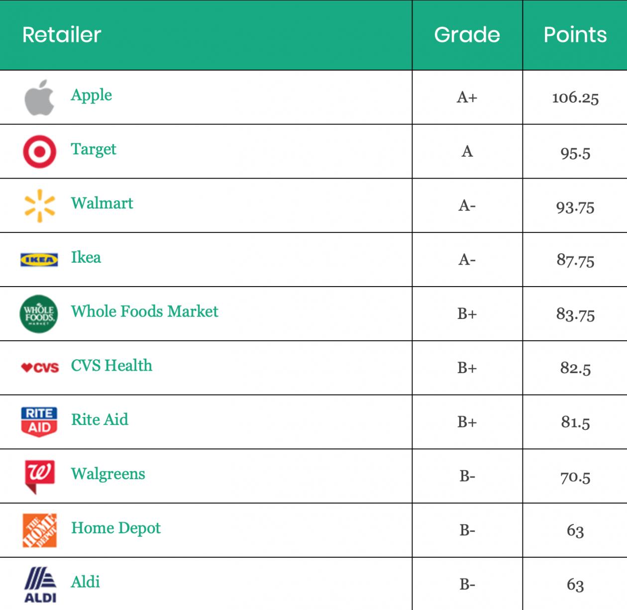 Ranking de uso de produtos tóxicos