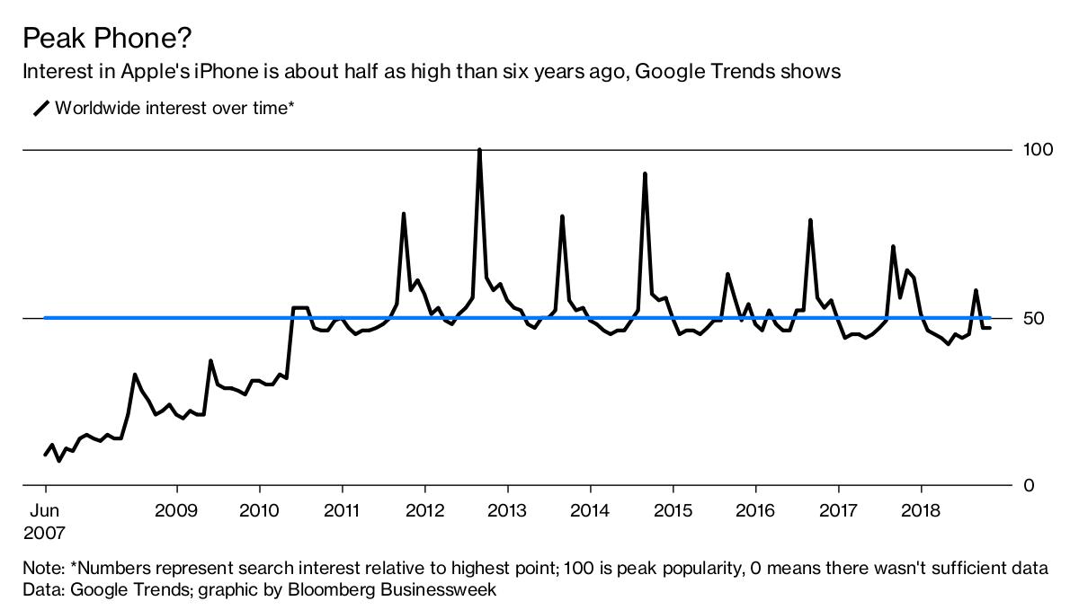 Pesquisa de interesse por iPhones ao longo dos anos