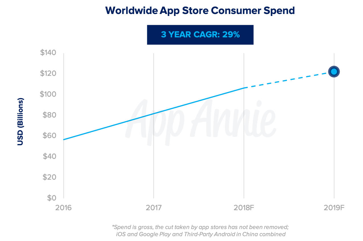 Gastos com aplicativos no mundo