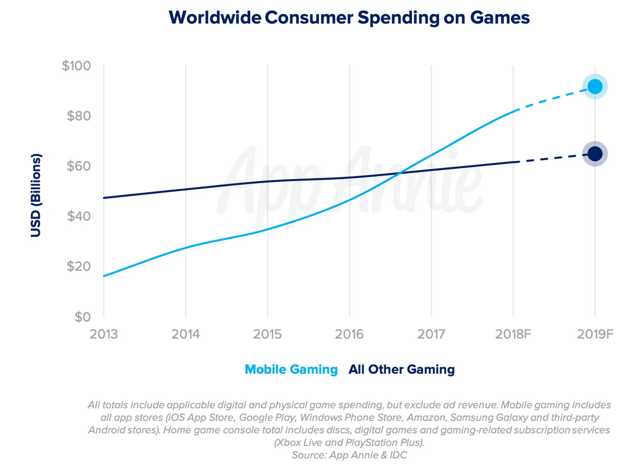 Crescimento dos gastos com jogos