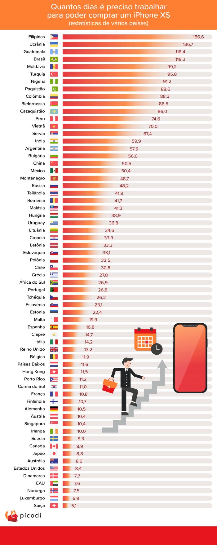Lista com 64 países e a relação de dias trabalhado para se comprar um iPhone XS de 64GB
