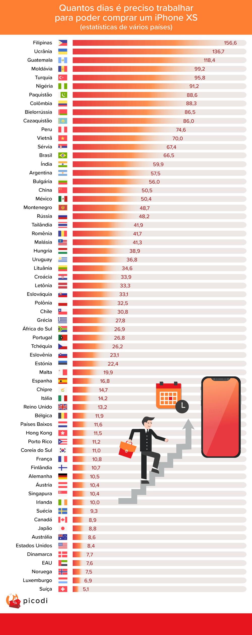 Índice - iPhone 2018