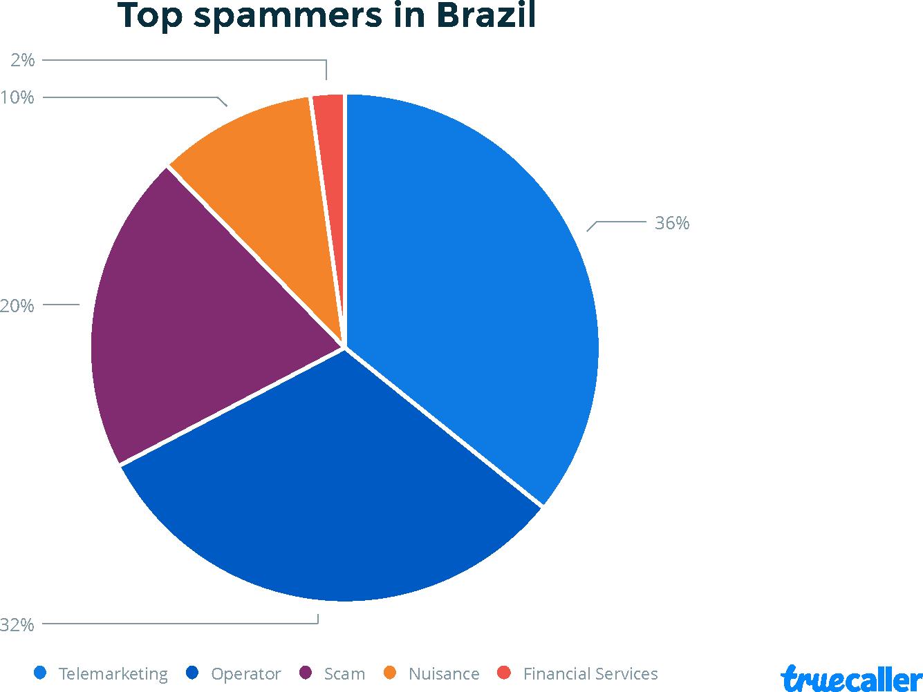 Origens das ligações de spam no Brasil