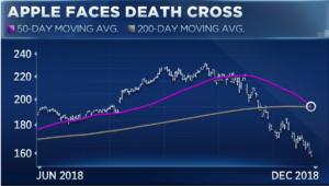 AAPL na cruz da morte