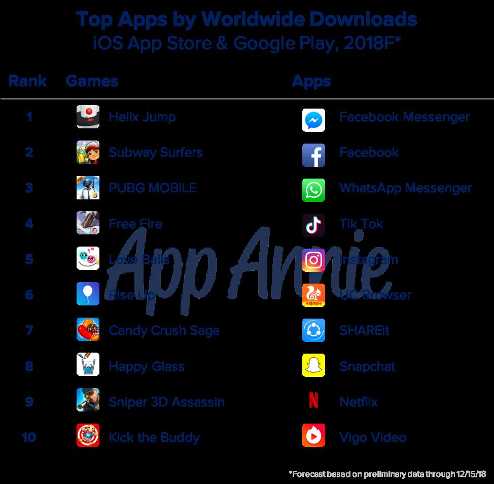 Apps com maior número de downloads em 2018