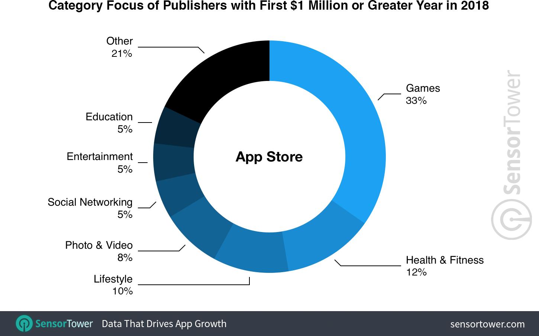 Categorias de apps mais rentáveis na App Store