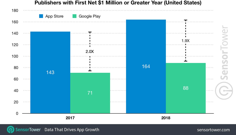 Número de novos milionários nas lojas de aplicativo
