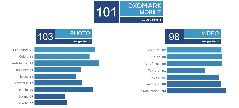 Teste de câmera do Pixel 3 da DxO Labs