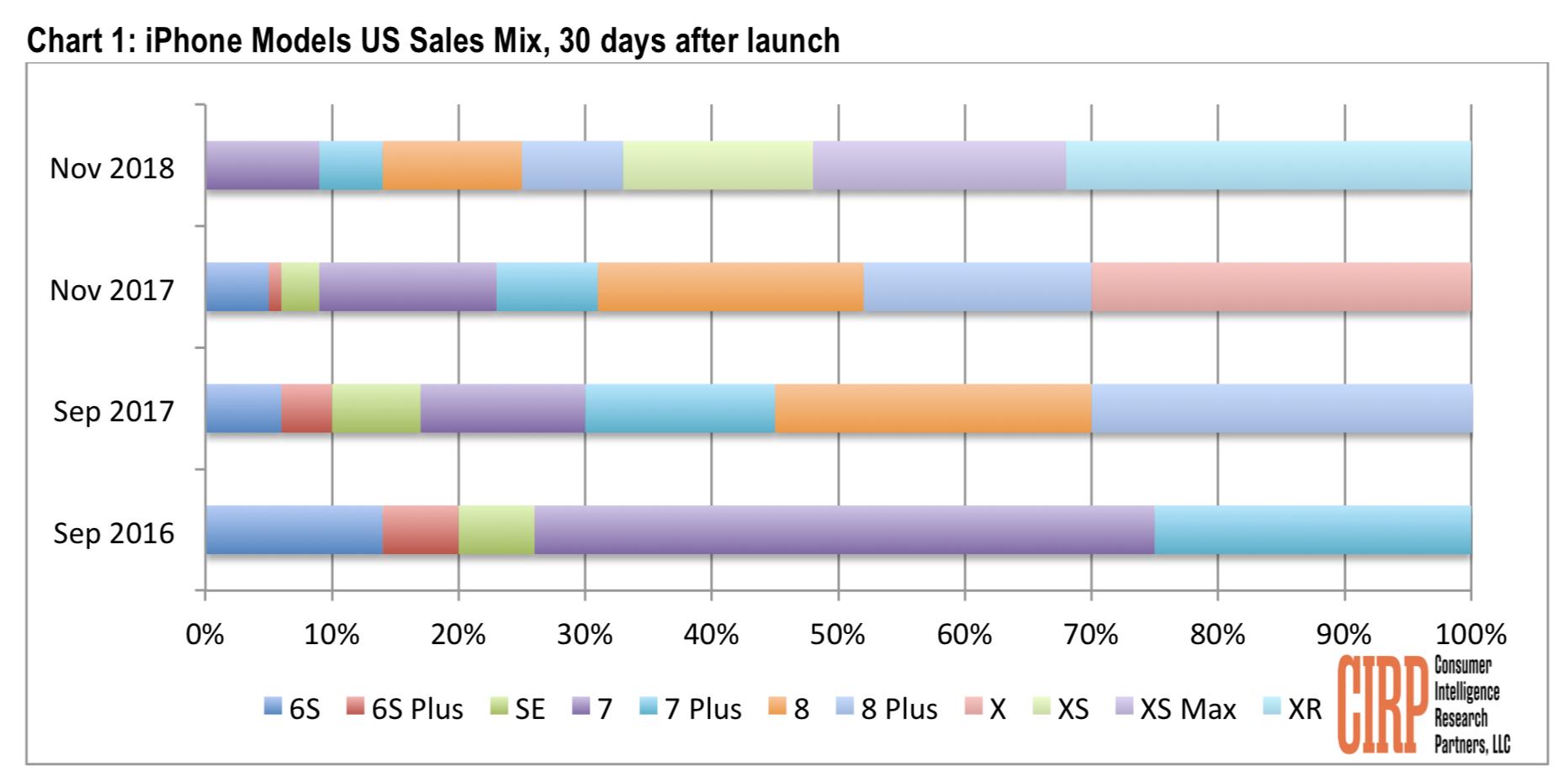 Vendas de iPhones em novembro de 2018, CIRP