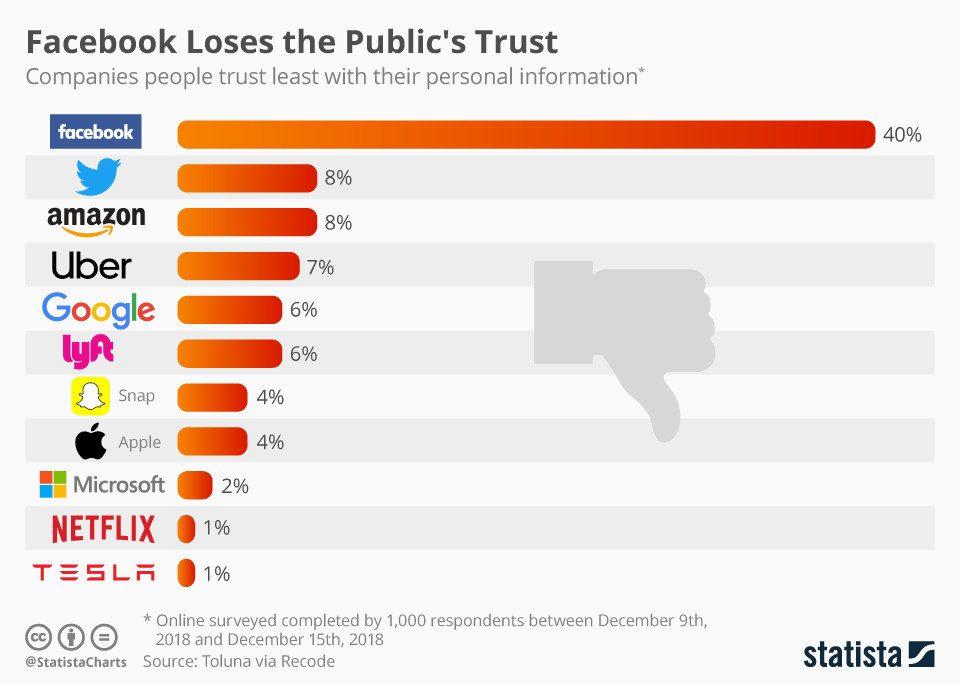 Empresas de tecnologia em que os usuários menos confiam