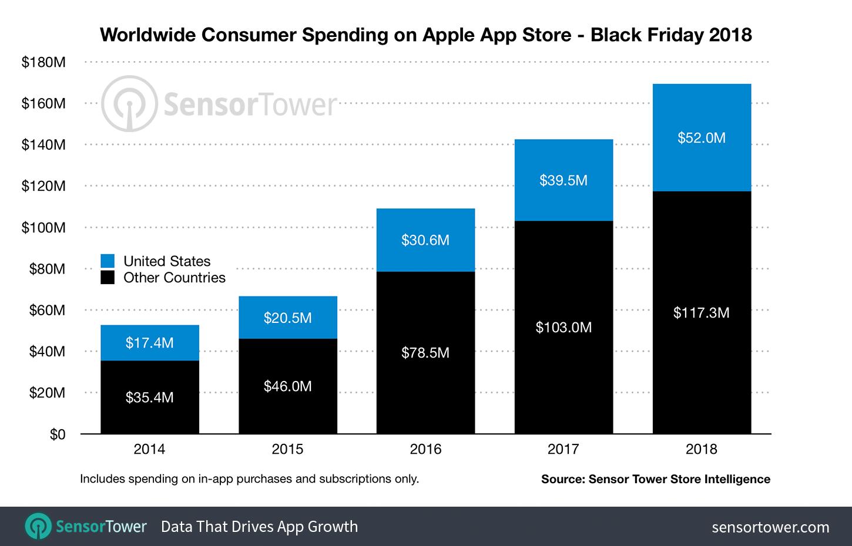 Sensor Tower: receitas das lojas de aplicativos na Black Friday