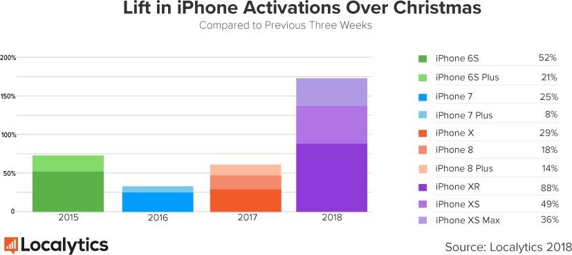 Salto em ativações de iPhones no período natalino, Localytics