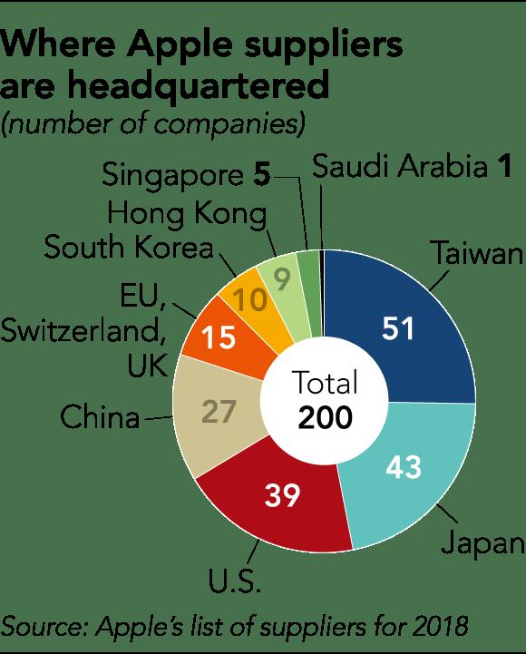 Fornecedores da Apple no mundo