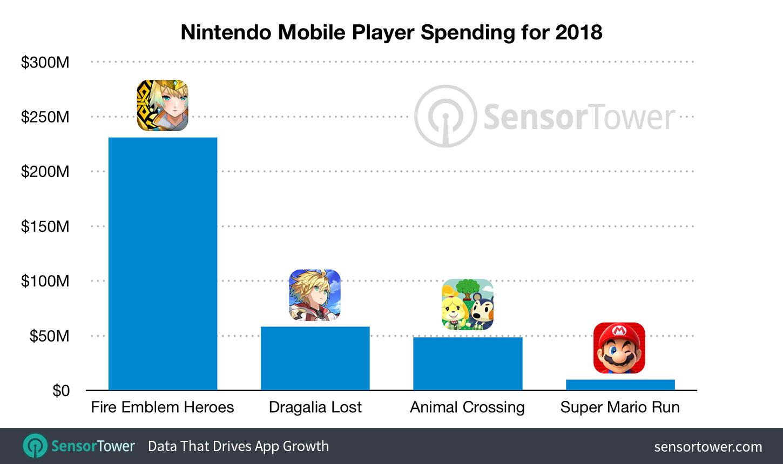 Receitas dos jogos mobile da Nintendo em 2018